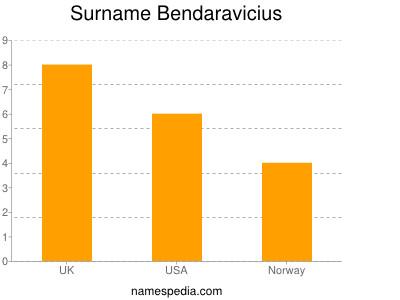 Surname Bendaravicius