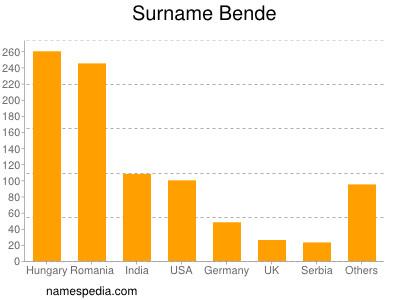 Surname Bende