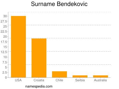 Surname Bendekovic