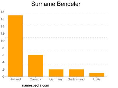 Surname Bendeler