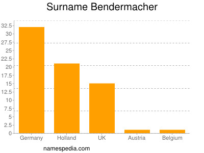 Surname Bendermacher