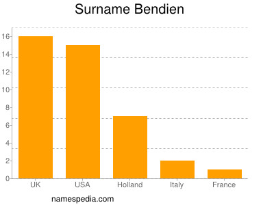 Surname Bendien