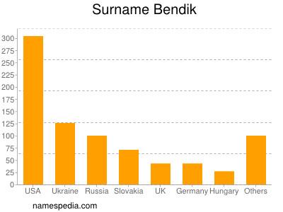 Surname Bendik