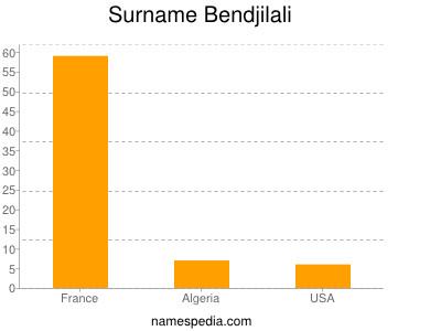 Surname Bendjilali
