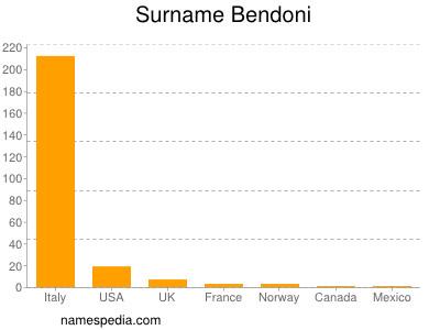 Surname Bendoni