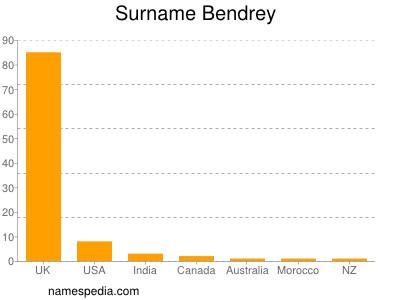 Surname Bendrey