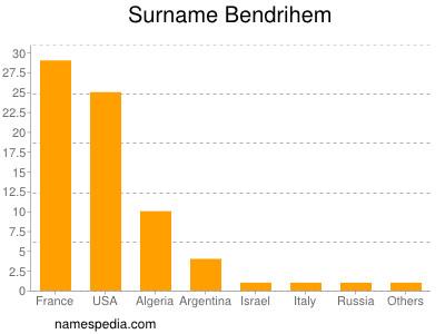 Surname Bendrihem