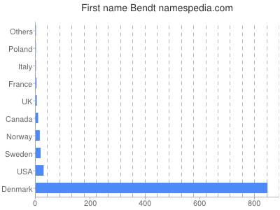 Given name Bendt