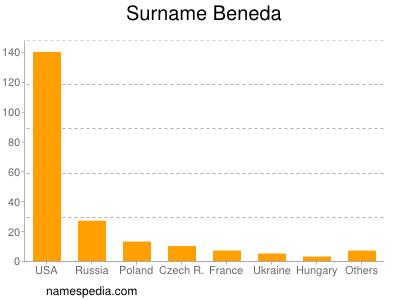 Surname Beneda