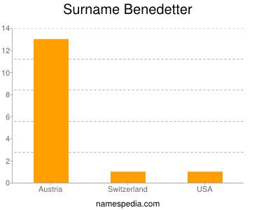 Surname Benedetter