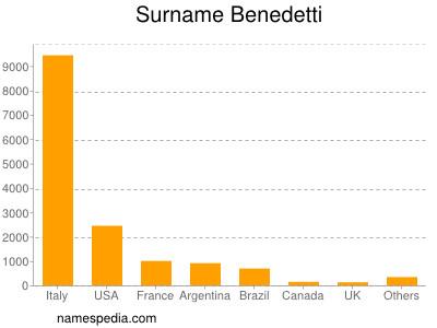 Surname Benedetti