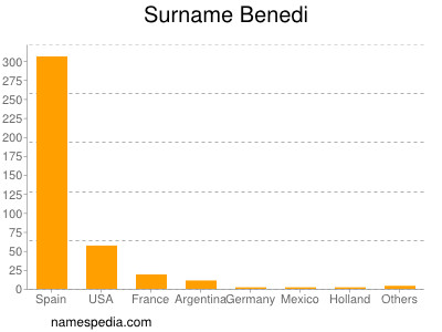 Surname Benedi