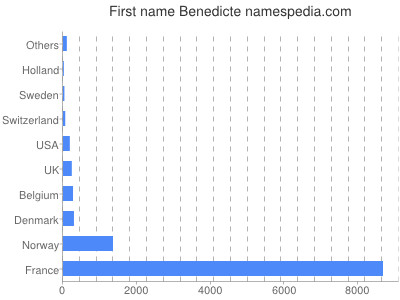 Given name Benedicte