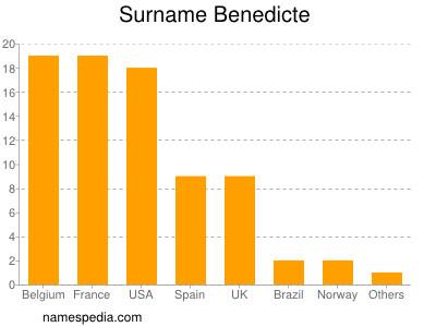 Surname Benedicte