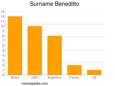 Surname Beneditto