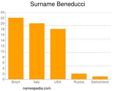 Surname Beneducci