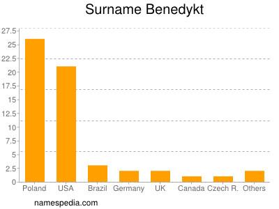 Surname Benedykt