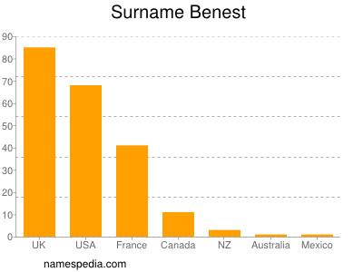 Surname Benest