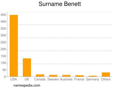 Surname Benett
