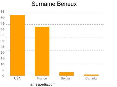 Surname Beneux