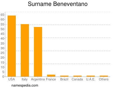 Surname Beneventano