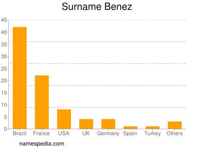 Surname Benez