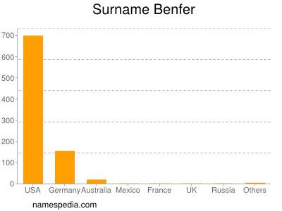 Surname Benfer