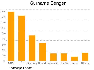 Surname Benger