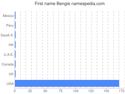 Given name Bengie