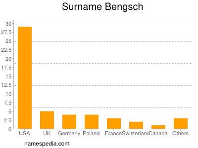 Surname Bengsch