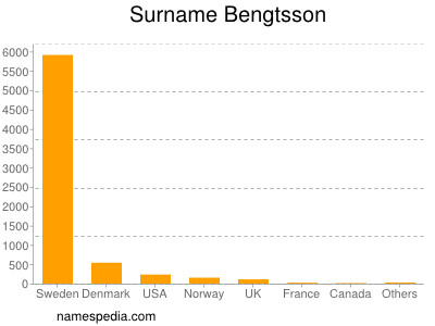 Surname Bengtsson