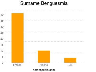 Surname Benguesmia