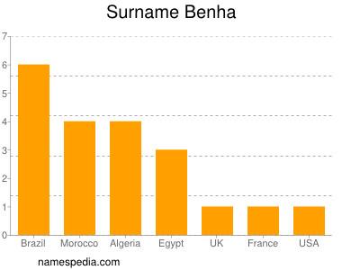 Surname Benha