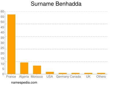 Surname Benhadda