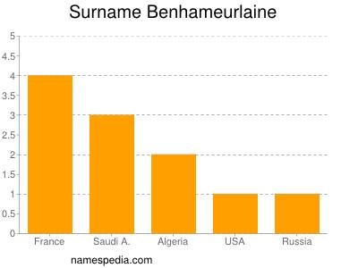 Surname Benhameurlaine