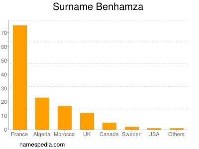 Surname Benhamza