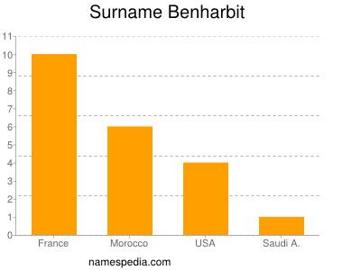 Surname Benharbit