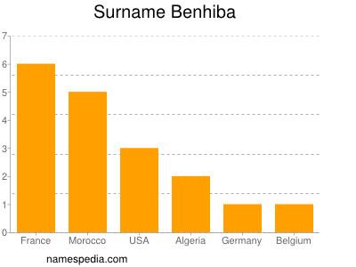 Surname Benhiba