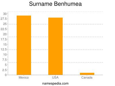 Surname Benhumea
