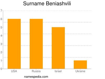 Surname Beniashvili