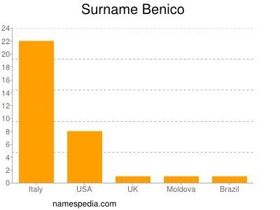 Surname Benico