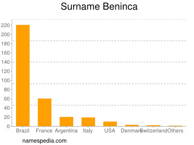 Surname Beninca