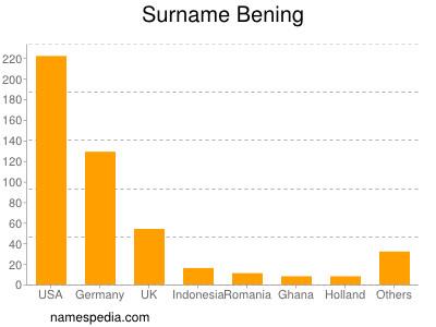 Surname Bening
