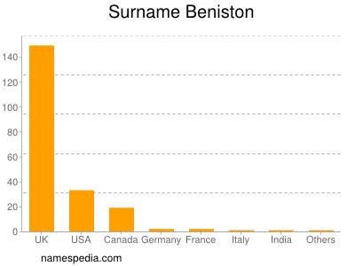 Surname Beniston