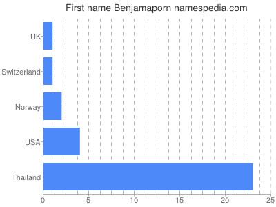 Given name Benjamaporn