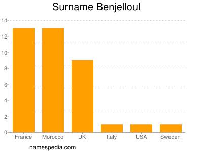 Surname Benjelloul