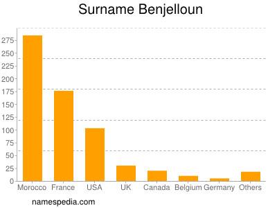 Surname Benjelloun
