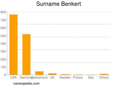 Surname Benkert