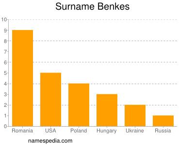 Surname Benkes