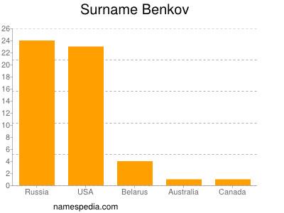 Surname Benkov